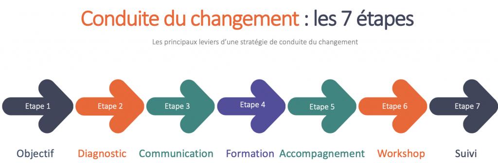 Les étapes de la conduite du changement